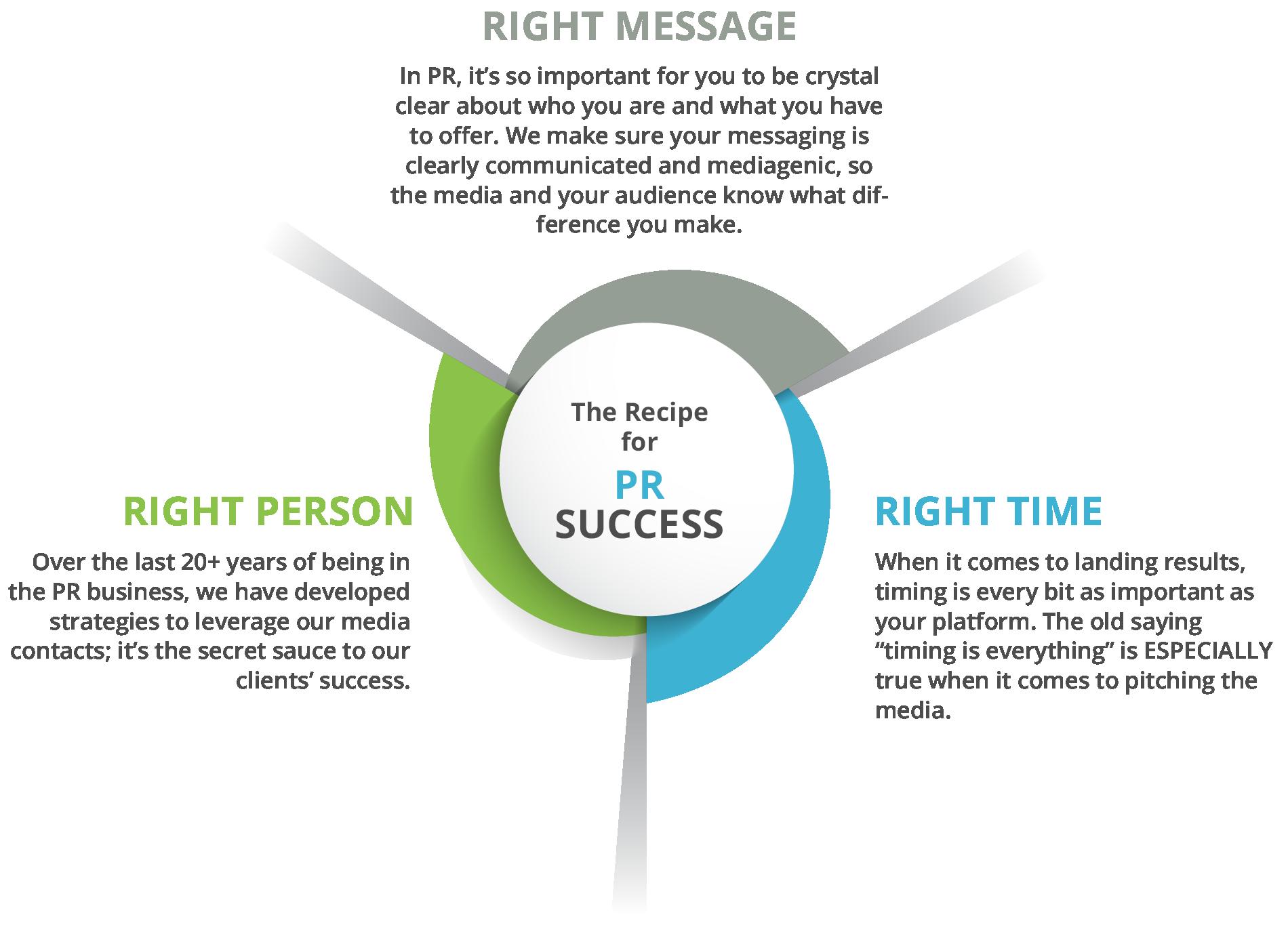 The Recipe for PR Success